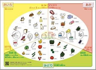三食食品群一覧表[無料PDFダウンロード&印刷]